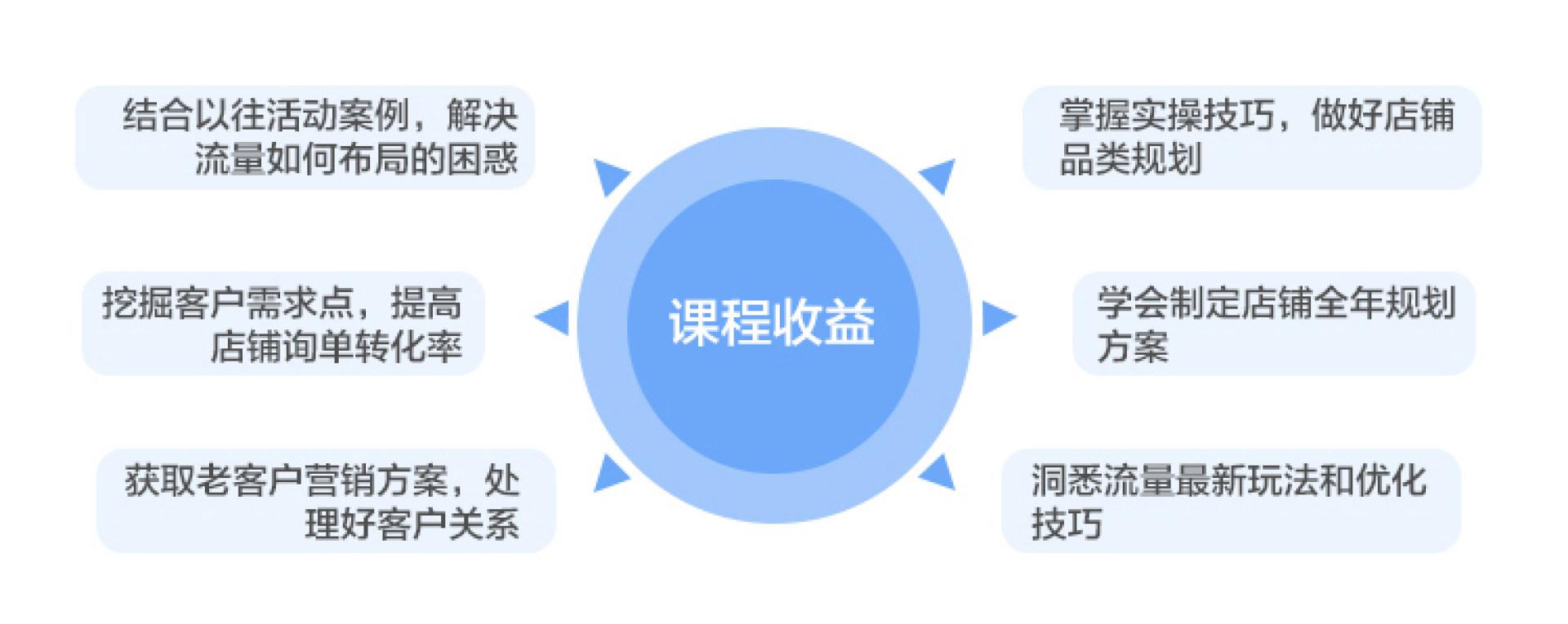 电商培训 南京培训 速卖通大学 淘宝大学 南京电商